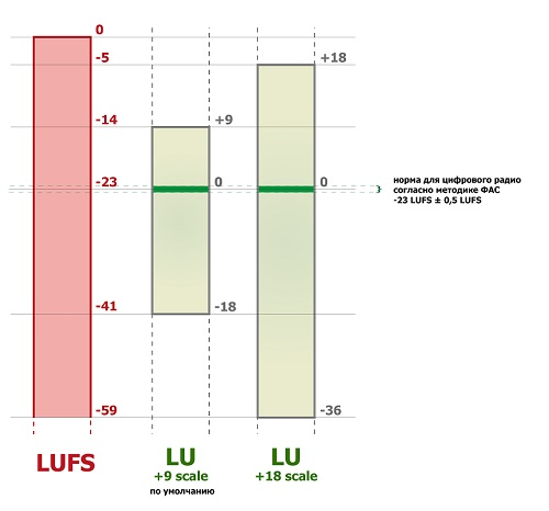 lufs and lu-small